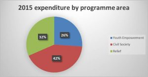 2015 expenditure by programme area