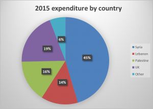 2015 expenditure by country